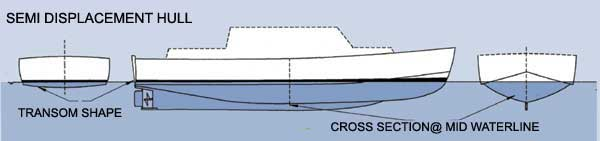 semidisplacement of hull form Does someone know if the following method has been applied in designing semi displacement hull forms anywhere in the world: a hybrid method for predicting lift and.